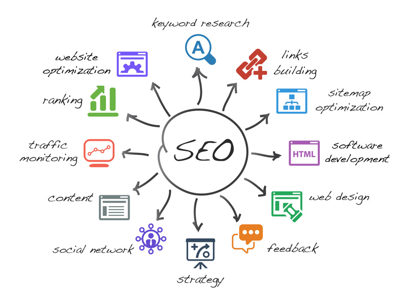 seo,toronto,search,engine,optimization,company,specialist
