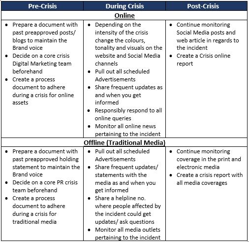 crisis,management,stages